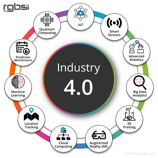 Industry 4.0 graphic