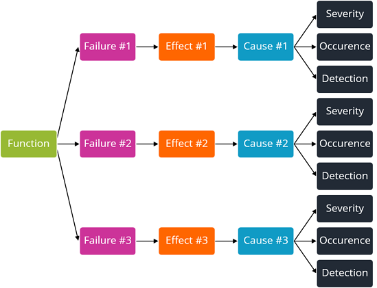 DFMEA diagram