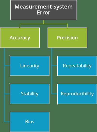 Measurement System Error hierarchy