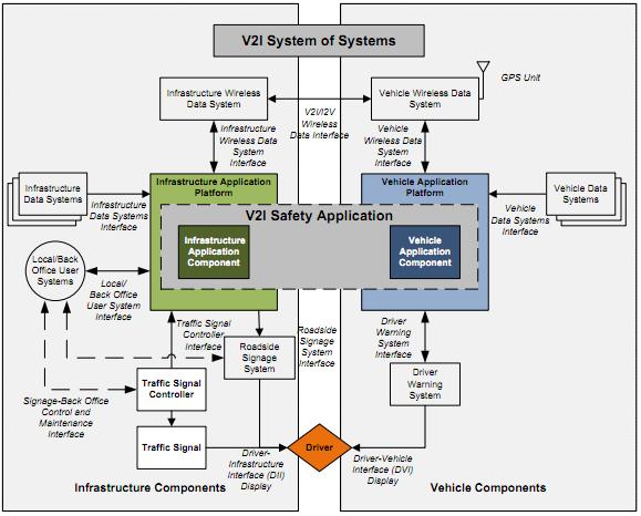 V2I system of systems
