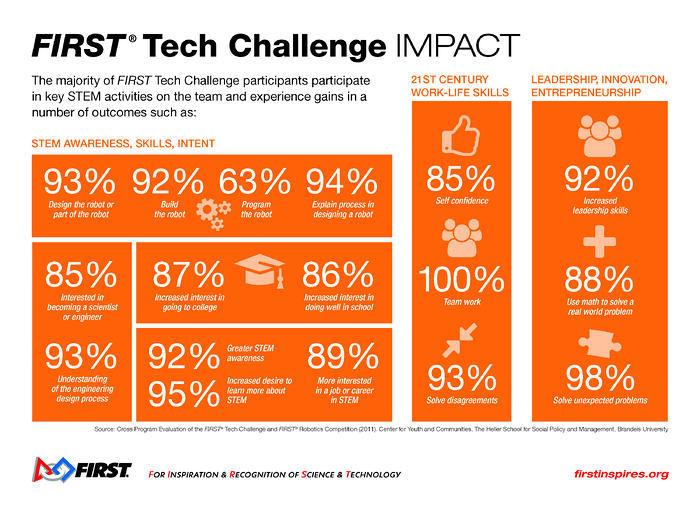 FIRST Tech Challenge Impact Infographic