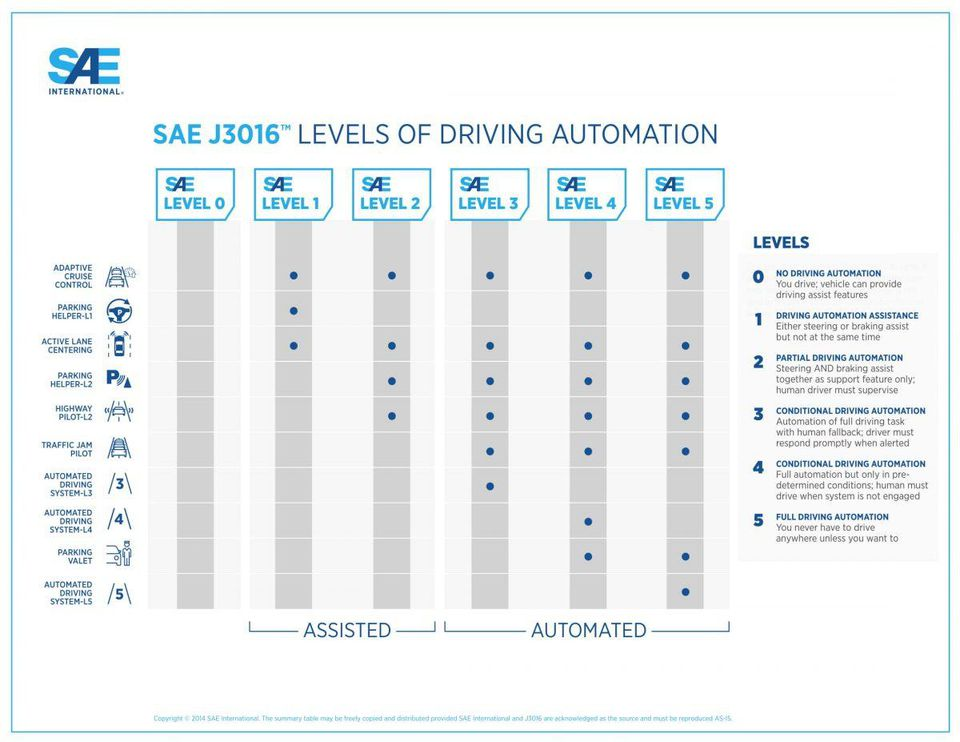 SAE J3016 Levels of Driving Automation
