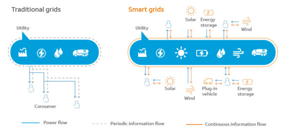Traditional vs Smart Grid